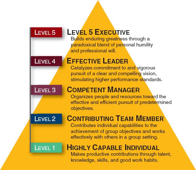 Level 5 leadership jim collins pdf dolapgnetband level 5 leadership jim collins pdf fandeluxe Gallery