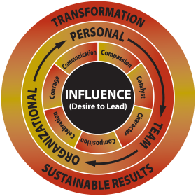 The Inta-Greated Model of Leadership