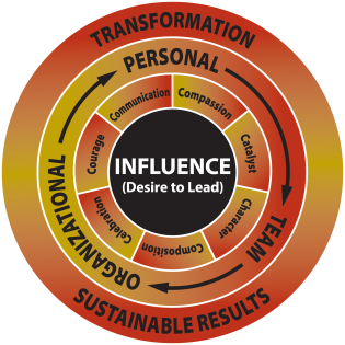 The Inta-Greated Leadership Model